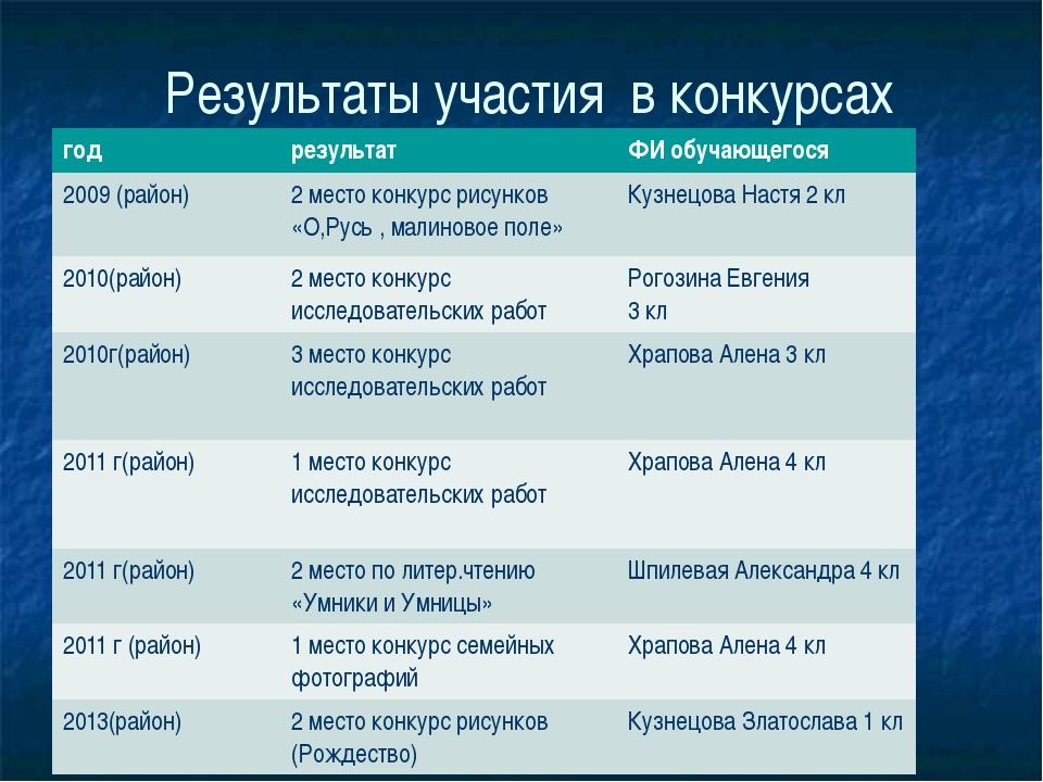 Результаты участия в конкурсах год результат ФИ обучающегося 2009 (район) 2 м...