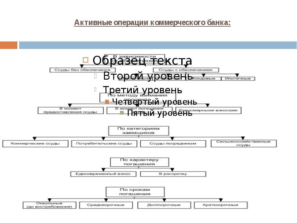 Активные операции коммерческого банка:
