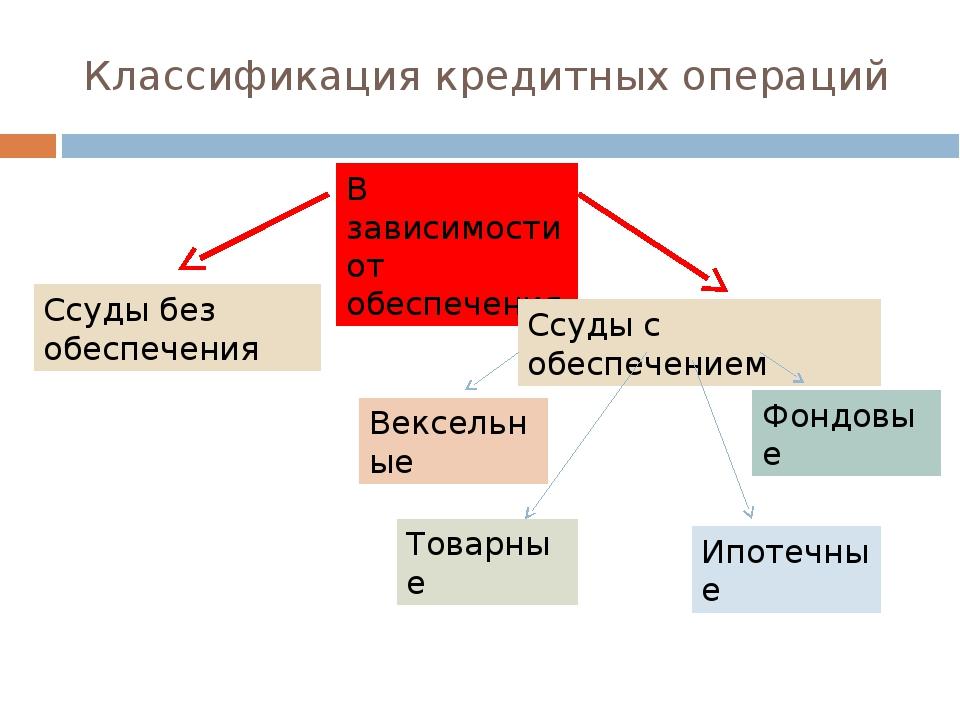 Классификация кредитных операций В зависимости от обеспечения Ссуды без обесп...