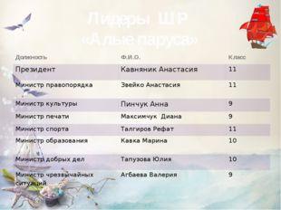 Лидеры ШР «Алые паруса» Должность Ф.И.О. Класс Президент КавняникАнастасия 11