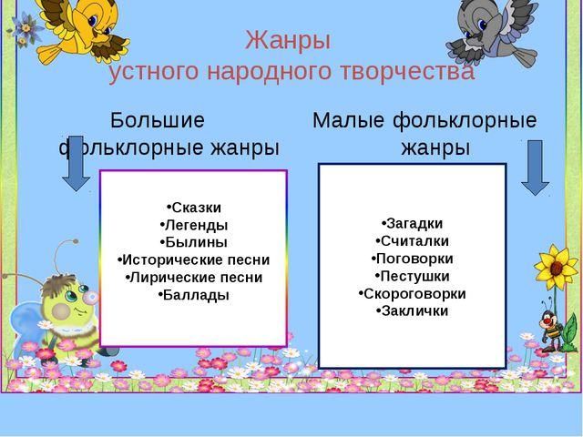 Жанры устного народного творчества Большие фольклорные жанры Малые фольклорны...