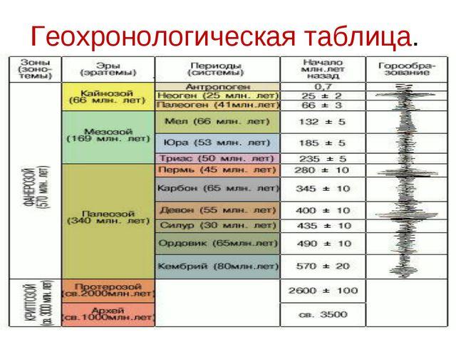 Геохронологическая таблица.