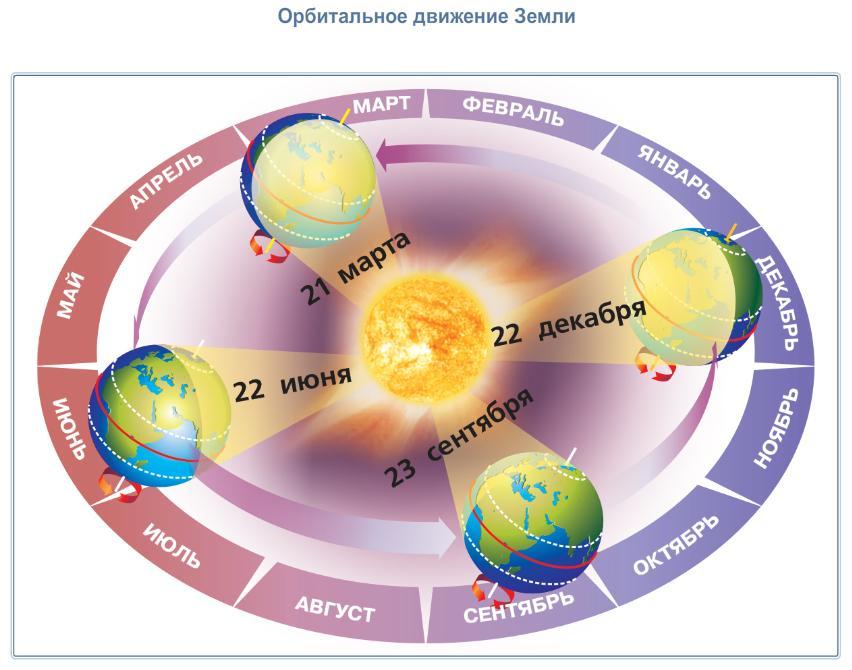 http://geographyofrussia.com/wp-content/uploads/2015/11/DvijenieZemli.jpg