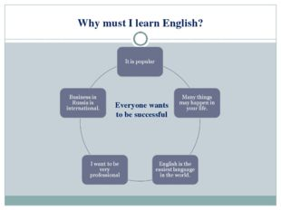 Why must I learn English? Everyone wants to be successful