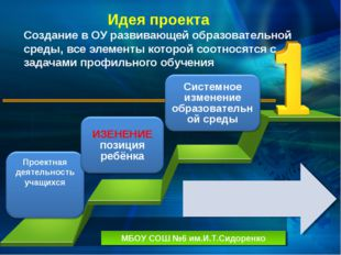 Идея проекта Создание в ОУ развивающей образовательной среды, все элементы к