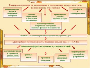 активные формы подачи и закрепления материала единство теоретической и прикла
