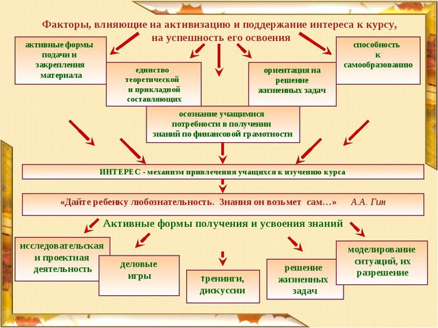 активные формы подачи и закрепления материала единство теоретической и прикла...