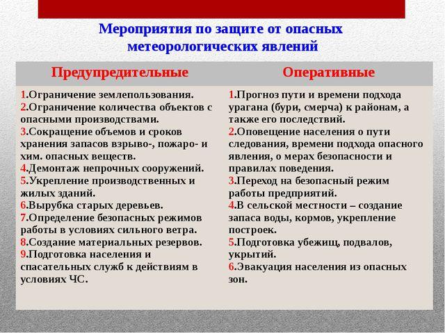 Мероприятия по защите от опасных метеорологических явлений Предупредительные...