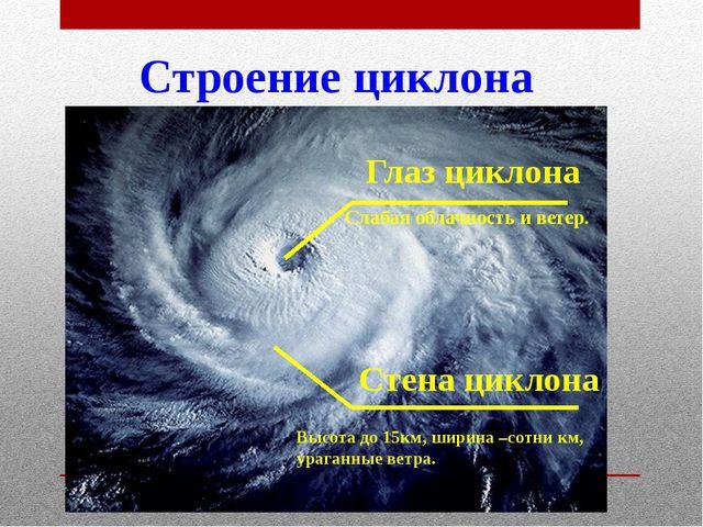 Строение циклона Глаз циклона Слабая облачность и ветер. Стена циклона Высота...