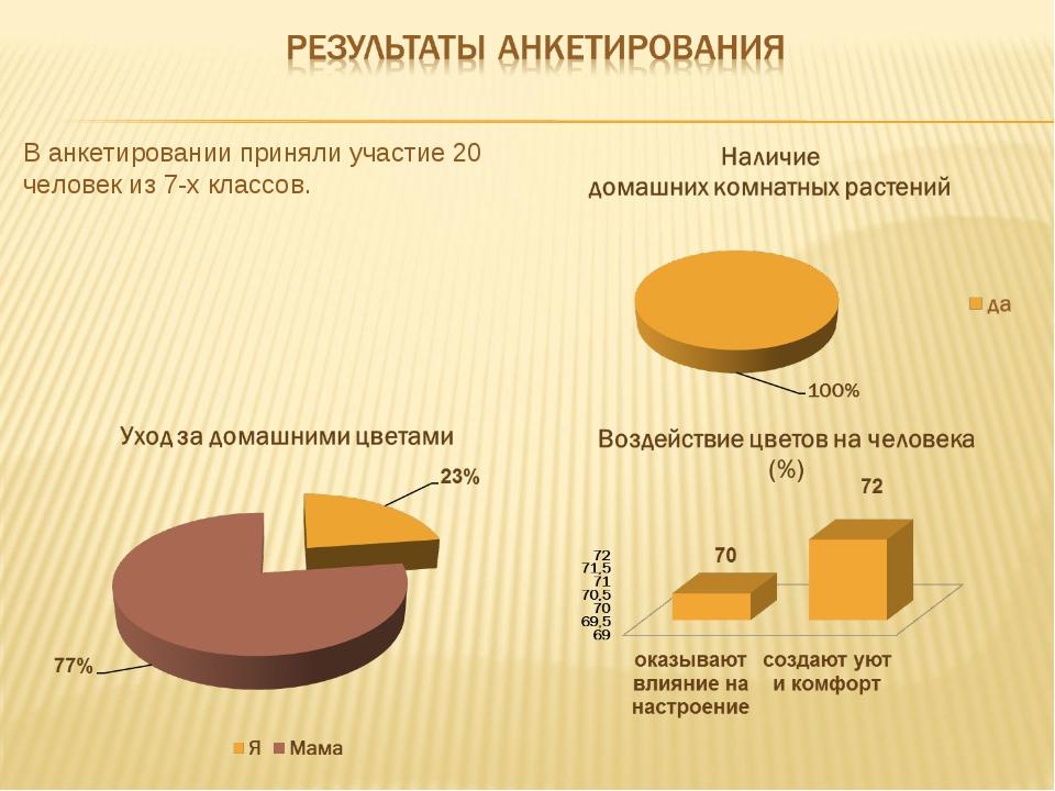 В анкетировании приняли участие 20 человек из 7-х классов.