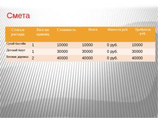 Смета Статьи расхода Кол-во единиц Стоимость Всего Имеется руб. Требуется руб