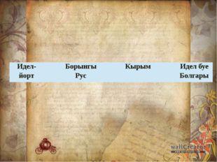Идел-йорт Борынгы Рус Кырым Идел буе Болгары