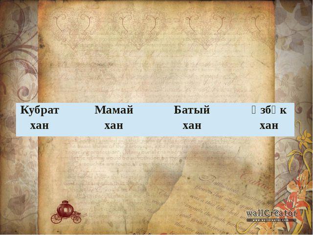 Кубрат хан Мамай хан Батый хан Үзбәк хан