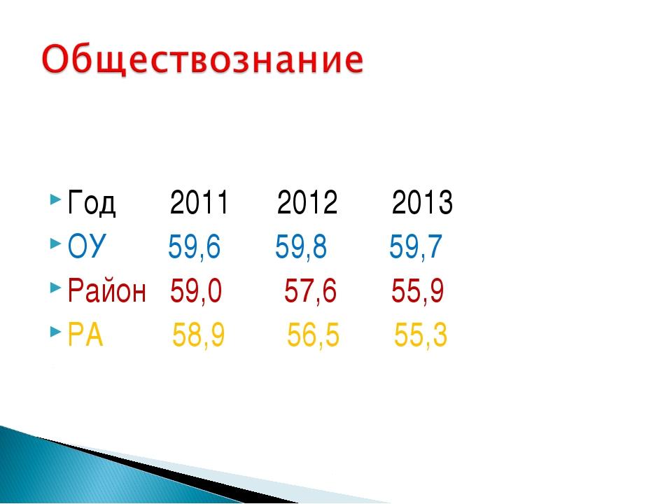 Год 2011 2012 2013 ОУ 59,6 59,8 59,7 Район 59,0 57,6 55,9 РА 58,9 56,5 55,3