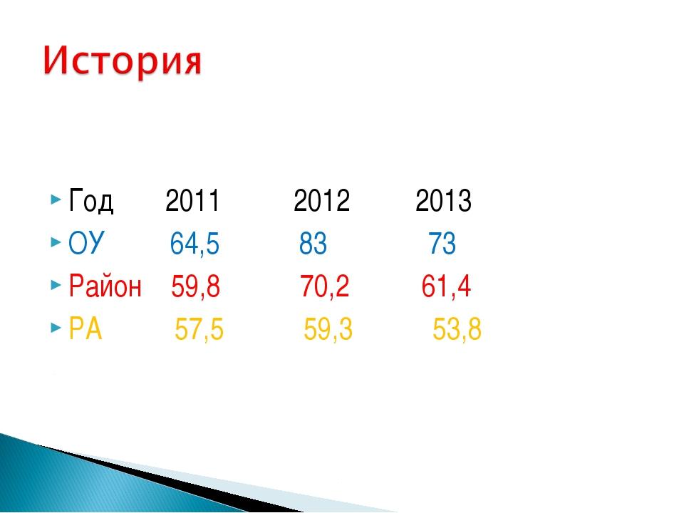 Год 2011 2012 2013 ОУ 64,5 83 73 Район 59,8 70,2 61,4 РА 57,5 59,3 53,8