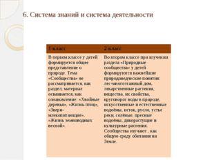 6. Система знаний и система деятельности 1 класс 2 класс В первом классе у д