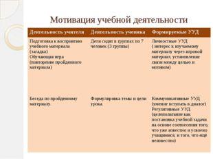 Мотивация учебной деятельности Деятельность учителя Деятельность ученика Фор