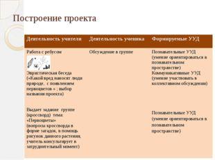 Построение проекта Деятельность учителя Деятельность ученика Формируемые УУД