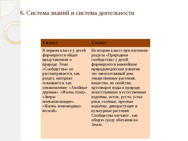 6. Система знаний и система деятельности 1 класс 2 класс В первом классе у д...