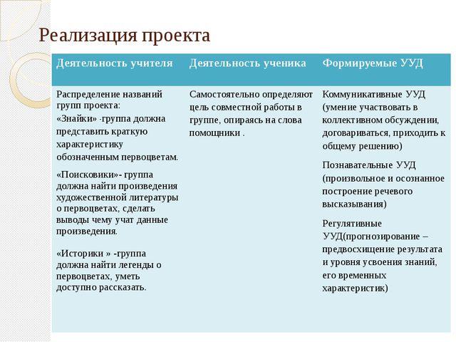 Реализация проекта Деятельность учителя Деятельность ученика Формируемые УУД...