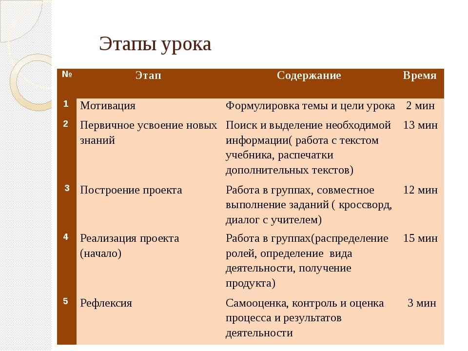 Этапы урока № Этап Содержание Время 1 Мотивация Формулировка темы и цели уро...