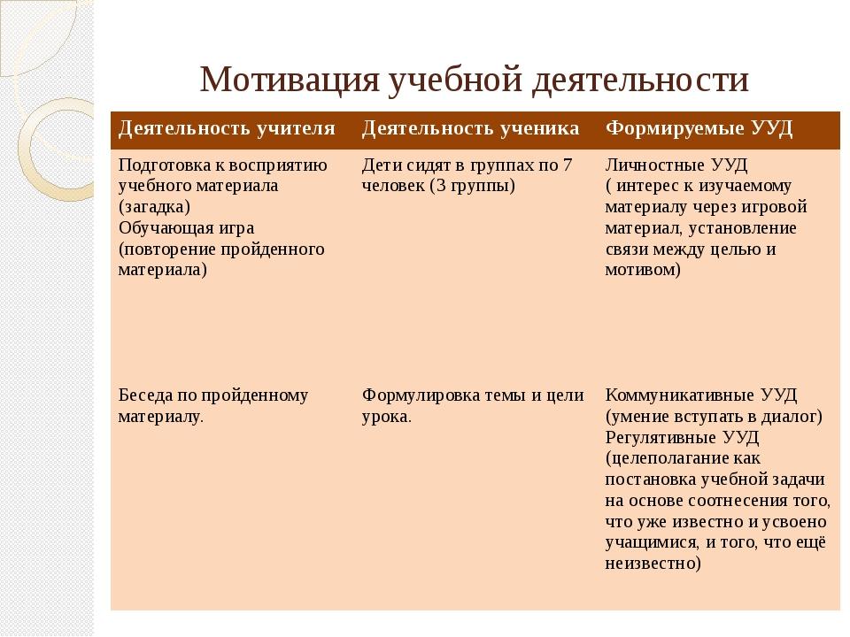 Мотивация учебной деятельности Деятельность учителя Деятельность ученика Фор...