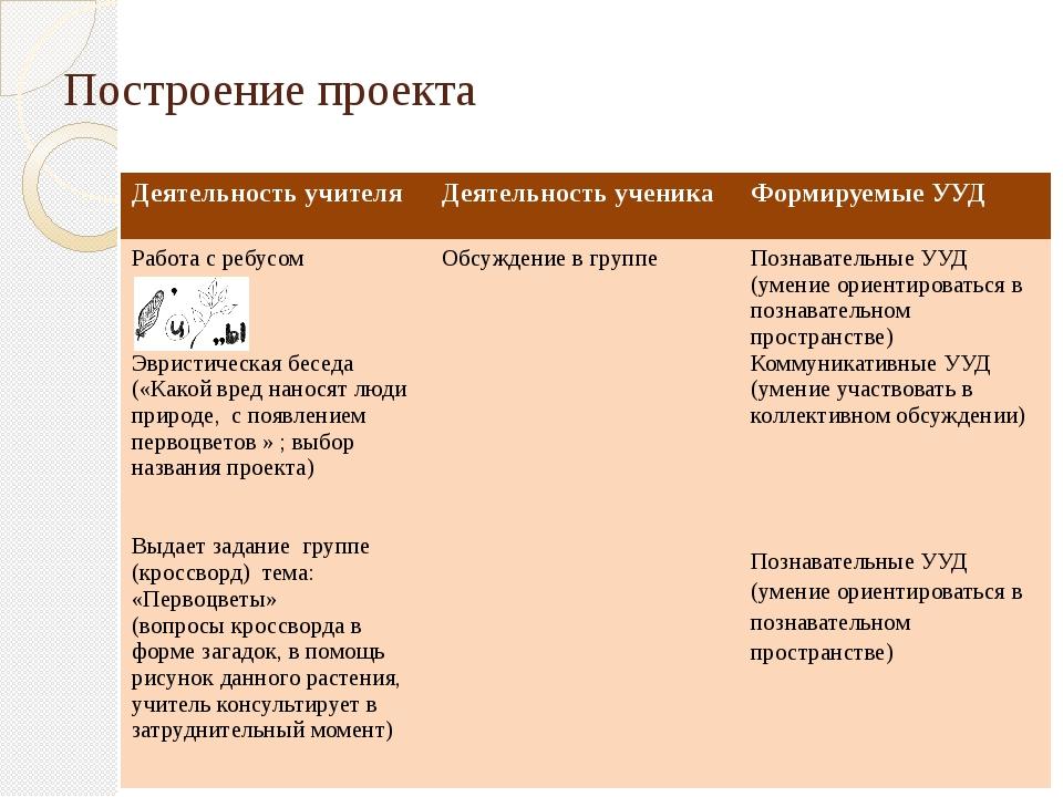 Построение проекта Деятельность учителя Деятельность ученика Формируемые УУД...