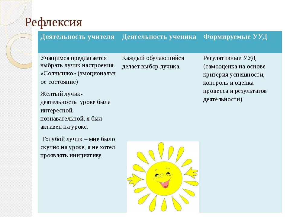 Рефлексия Деятельность учителя Деятельность ученика Формируемые УУД Учащимся...