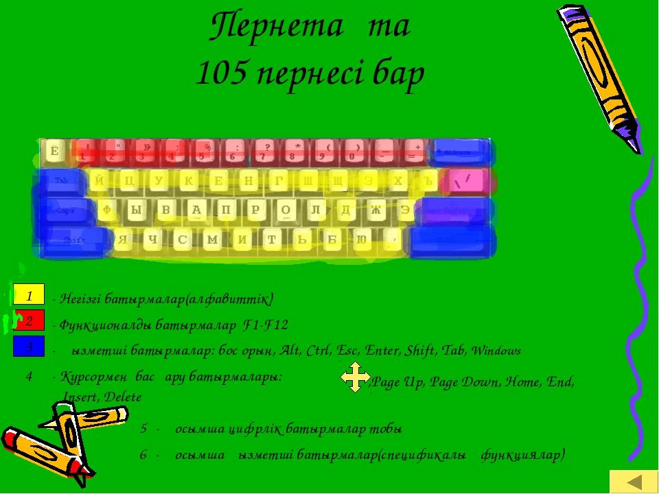 Пернетақта 105 пернесі бар 1 2 3 - Негізгі батырмалар(алфавиттік) - Функцион...