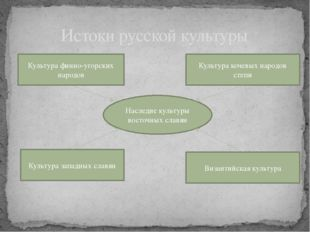 Истоки русской культуры Наследие культуры восточных славян Культура финно-уго