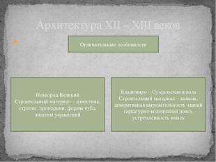 Архитектура XII – XIII веков Отличительные особенности Новгород Великий Стро