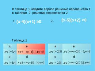 В таблице 1 найдите верное решение неравенства 1, в таблице 2- решение нераве