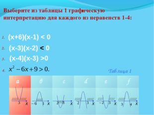 Выберите из таблицы 1 графическую интерпретацию для каждого из неравенств 1-4