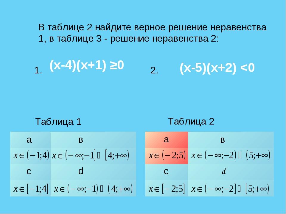 В таблице 2 найдите верное решение неравенства 1, в таблице 3 - решение нерав...