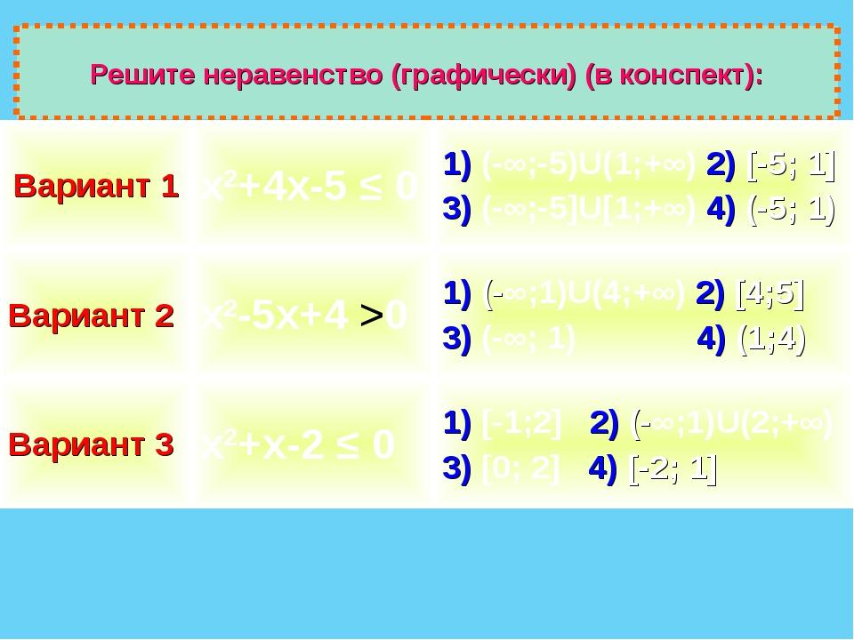 Решите неравенство (графически) (в конспект): Вариант 1х2+4х-5 ≤ 01) (-∞;-5...