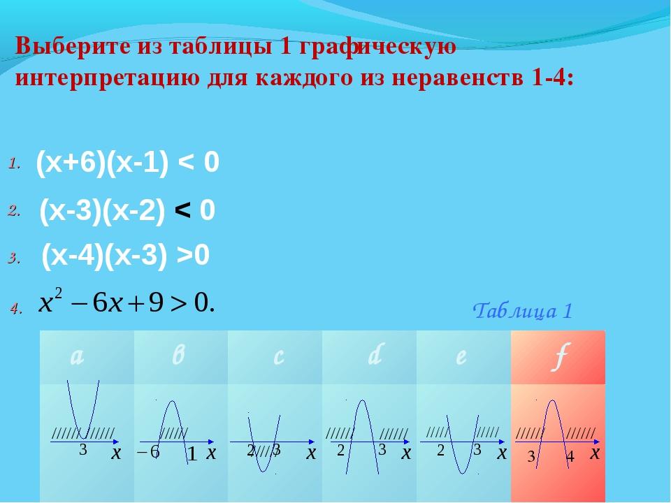 Выберите из таблицы 1 графическую интерпретацию для каждого из неравенств 1-4...