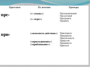 Приставки Их значение Примеры пре- (= «очень») (= «пере») Прехорошенький Прес