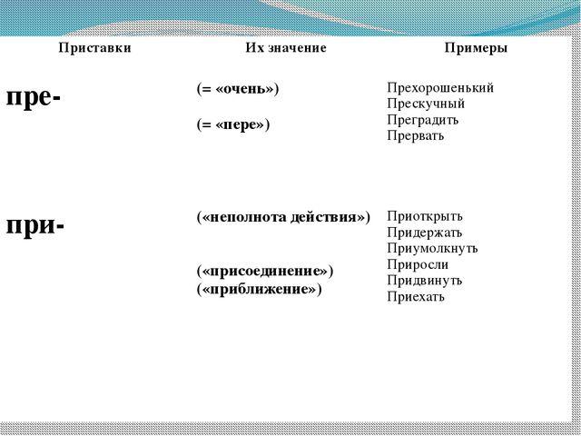 Приставки Их значение Примеры пре- (= «очень») (= «пере») Прехорошенький Прес...