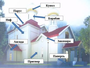 Купол Барабан Паперть Апсида Парус Закомара Притвор Неф