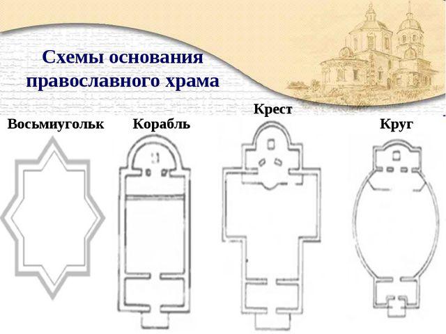Схемы основания православного храма Восьмиугольк Корабль Крест Круг