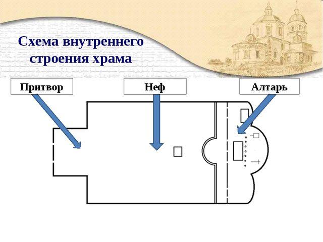 Схема внутреннего строения храма Притвор Неф Алтарь