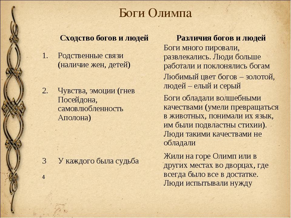 Боги Олимпа Сходство богов и людей 1.Родственные связи (наличие жен, детей)...