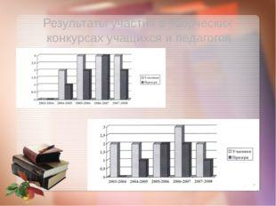 Результаты участия в творческих конкурсах учащихся и педагогов