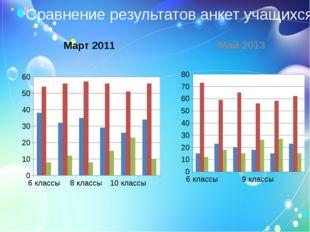 Сравнение результатов анкет учащихся Март 2011 Май 2013