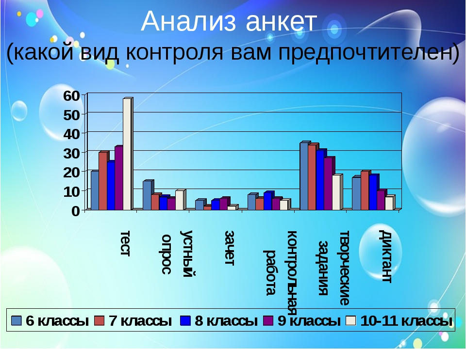 Анализ анкет (какой вид контроля вам предпочтителен)