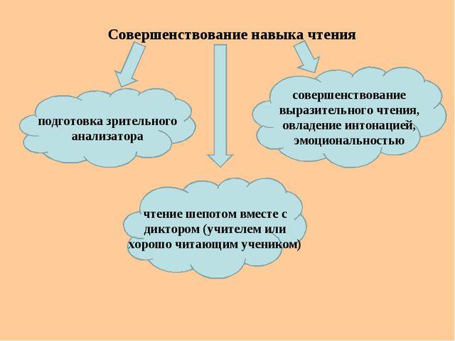 Совершенствование навыка чтения подготовка зрительного анализатора чтение шеп...