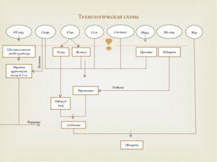 Технологическая схема Яблоки Сахар Яйца Соль Сметана Мука Молоко Жир Удалить
