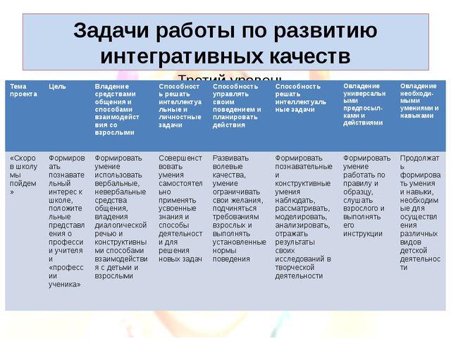 Задачи работы по развитию интегративных качеств Тема проекта Цель Владение ср...