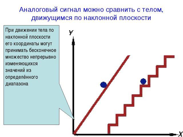 При движении тела по наклонной плоскости его координаты могут принимать беско...