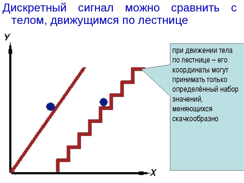 Дискретный сигнал можно сравнить с телом, движущимся по лестнице при движении...